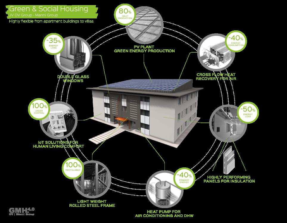 green-social-housing